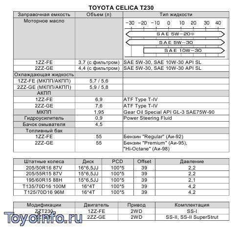 Заправочные объемы  toyota Celica