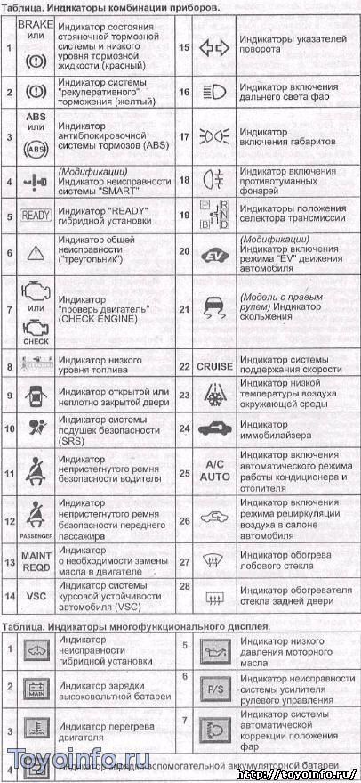 индикаторы комбинаций приборов toyota приус