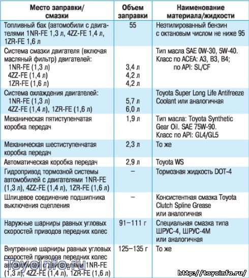 заправочные жидкисти toyota auris 1.6