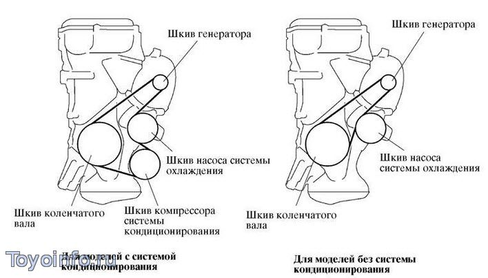 Замена и регулировка ремней навесного оборудования Тойота Королла