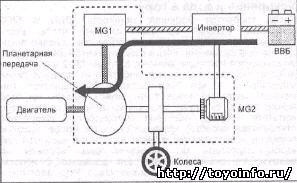 Запуск двигателя Toyota Prius