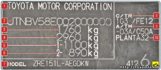 Идентификационная наклейка Тойота Королла