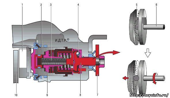 Схема работы стояночного тормозного механизма