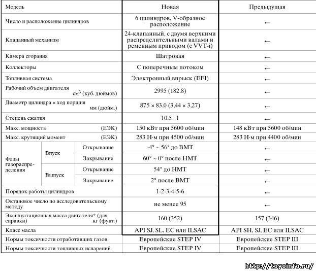 Характеристики двигателя 1MZ-FE