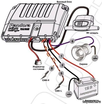 сигнализация Pandora DXL 3300