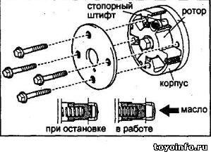 Конструкция VVT-i Toyota