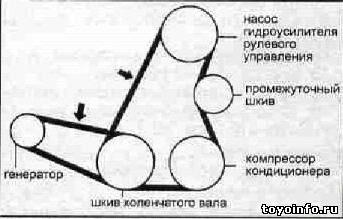 замена ремней навесного оборудования ЗС-ТЕ