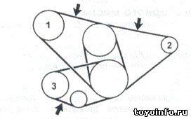 Проверка ремня привода навесных агрегатов 5VZ-FE