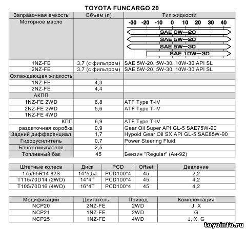 Заправочные емкости Тойота Фанкарго
