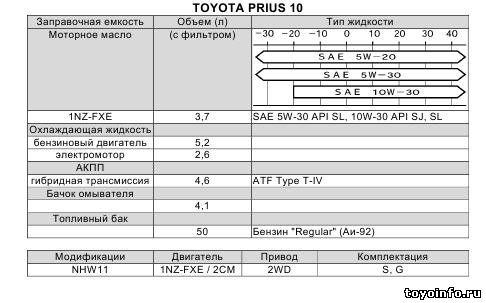 Заправочные емкости Тойота Приус