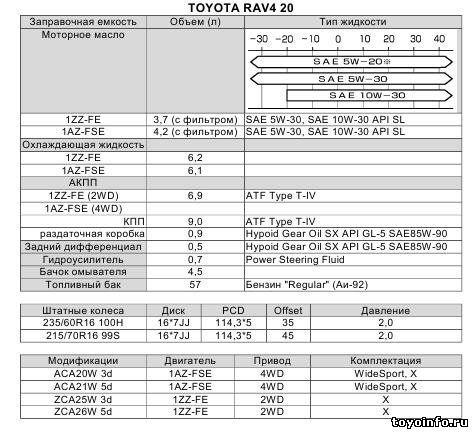 Заправочные емкости Тойота Рав 4